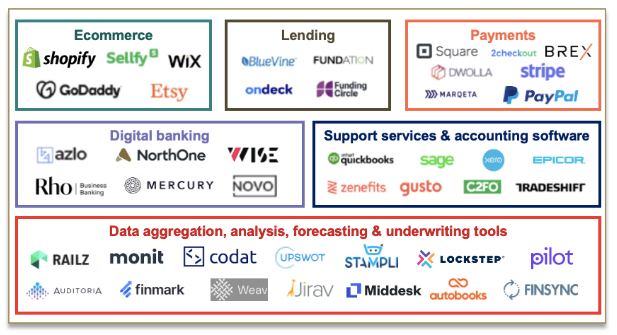 Top 12 U.S. Online Digital Banks for Small Businesses (SMB) August 2021